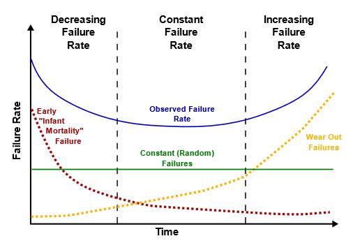 Bathtub reliability curve