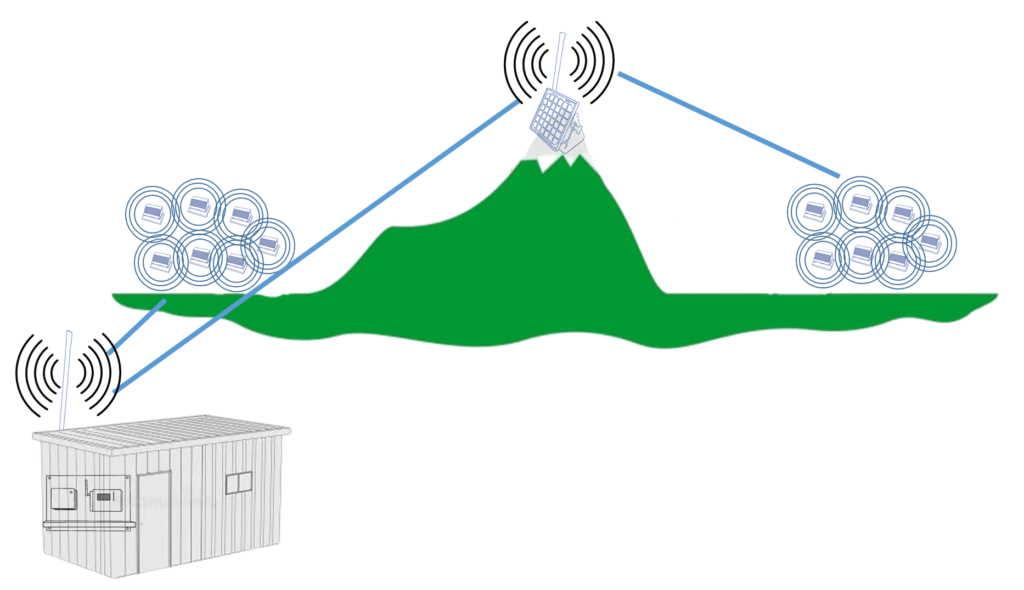 Solar repeater for IPC